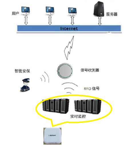 资产定位防盗管理系统
